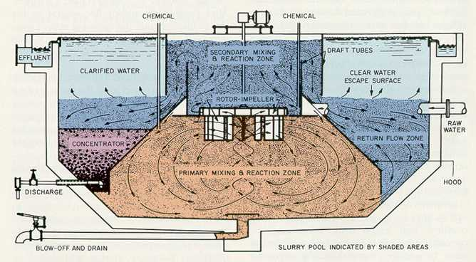 old water clairifier diagram
